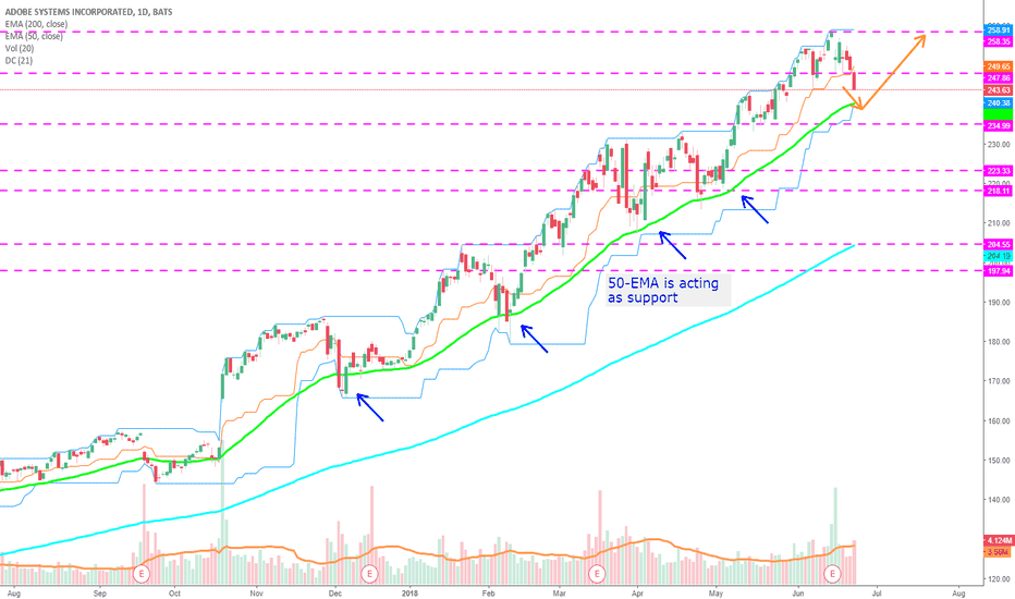 ADBE: ADODE bounce off the 50-day