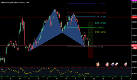 GBPNZD: A BULLISH BAT PATTERN