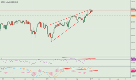 SPX: will Trump's speech kick off the breakout?