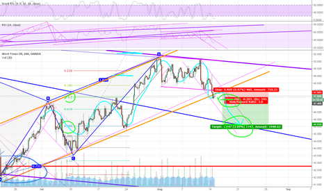 WTICOUSD: If that yellow channel is broken I will be full bear up to 45.5