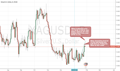 XAGUSD: Expecting Silver may touch 14.72