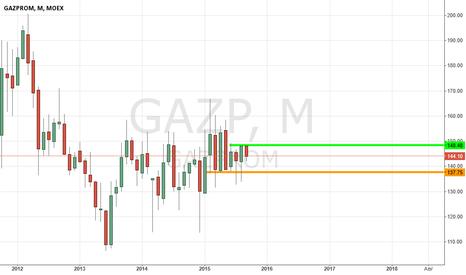 GAZP: gazp.long.m