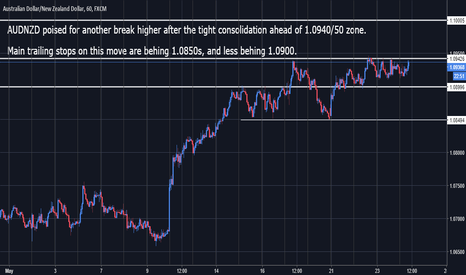 AUDNZD: AUDNZD Poised for further upside