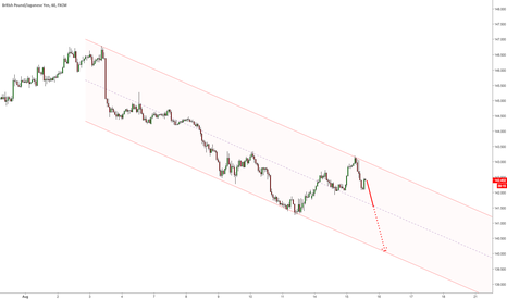 GBPJPY: $GBPJPY in down channel