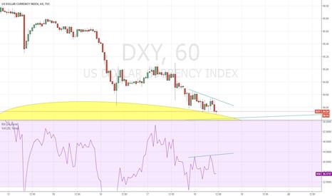 DXY: DXY Bullish Divergence