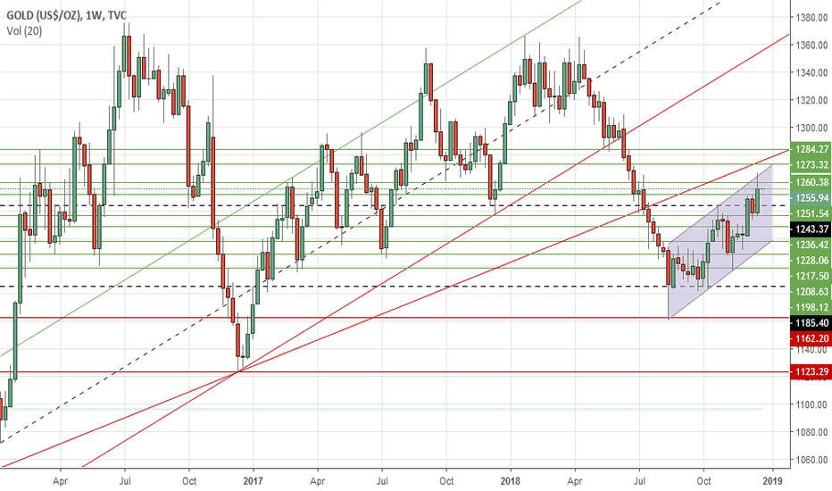 GOLD: Gold's weekly outlook: Dec 24-28