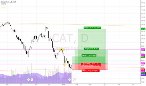 CAT: CAT, Long TP1, TP2, TP3