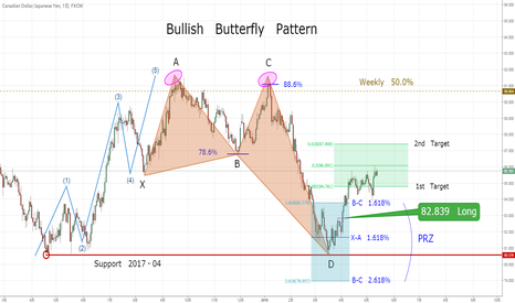 CADJPY: Bullish Butterfly Pattern