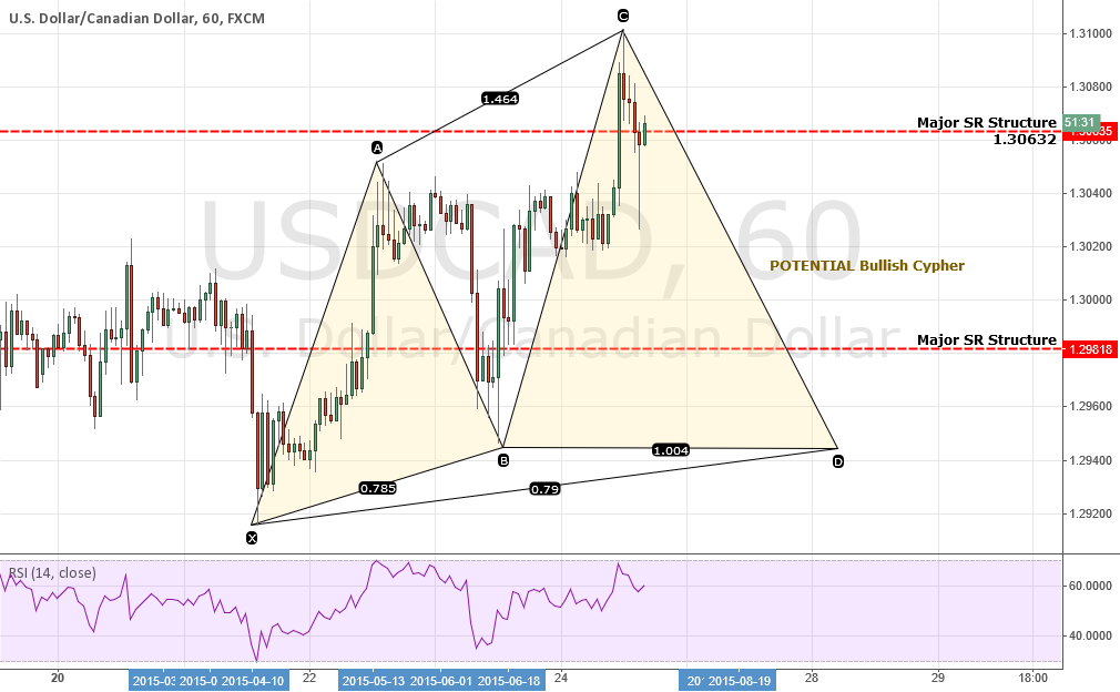 REPOST: USDCAD: POTENTIAL Bullish Cypher (Could be important lat