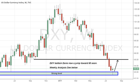 DXY: Weekly Market Analysis In Easy way Expected 1000 pips.