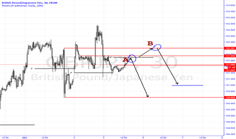 GBPJPY: Trading Plan GBPJPY - Brexit No Deal Aftermath Trade