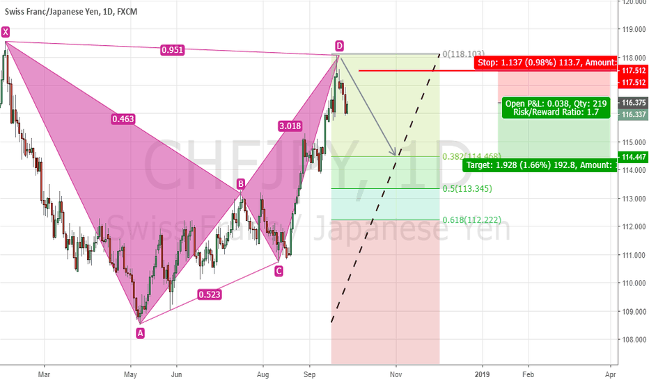 CHFJPY: CHFJPY, Bearish BAT Pattern Complete! Lets Go Short