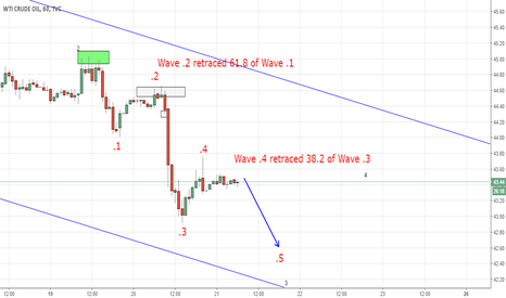 USOIL: Understanding Elliott Wave Structures (Educational)