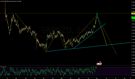 GBPNZD: GBPNZD 4H