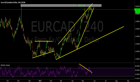 EURCAD: Supply Zone, Watch Breakout.
