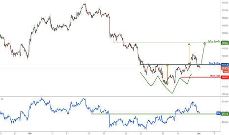 USDJPY: USD/JPY right on inverse head and shoulder support, time to buy
