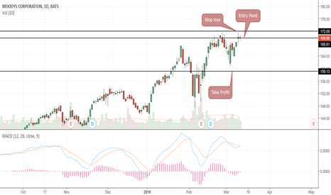 MCO: Short sell signal