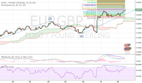 EURGBP: 5波終了ポイントになるか?