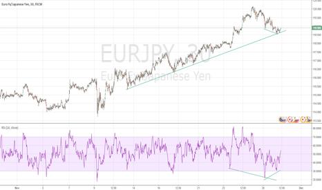 EURJPY: Buy EUR/JPY