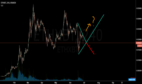 ETHXBT: Consolidation