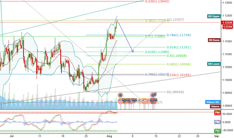 EURUSD: Good Short on EU