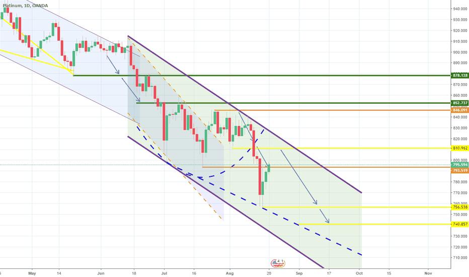 XPTUSD: Targets hit. New bearish pattern in development. Short.