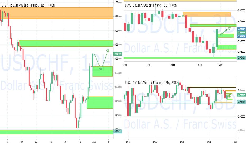 USDCHF: PIC Analyst : FX USDCHF : Minggu Depan melanjutkan trend naik.