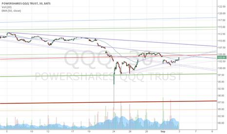 QQQ: Down trend