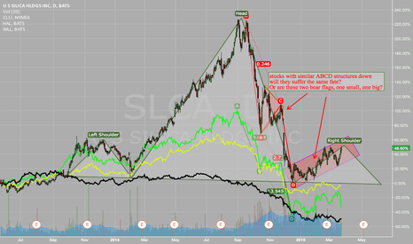 SLCA: Frackings stocks have similar patterns