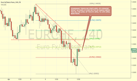 EURCHF: EURCHF POSSIBLE SHORT