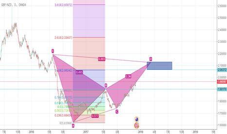 GBPNZD: GBPNZD在2.10000出现 潜在下降蝙蝠的谐波形态