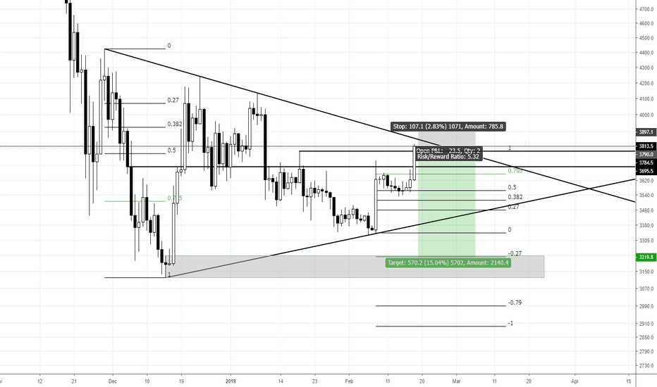 XBTUSD: BTC/USD Short with 5.4 R/R - possible SFP in play
