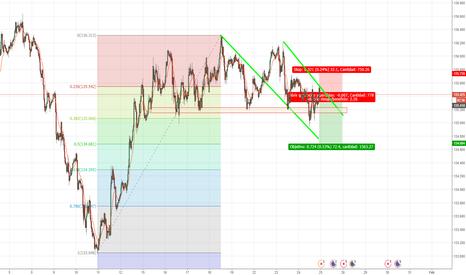 EURJPY: sell short