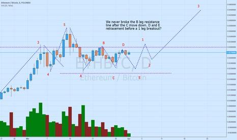 ETHBTC: Retrace then 1 Leg (Elliott Waves)