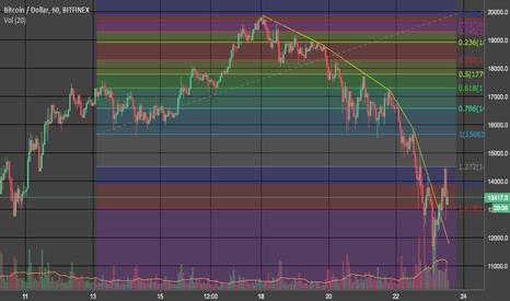 BTCUSD: BTCUSD - Parabolic decline and start of upswing?