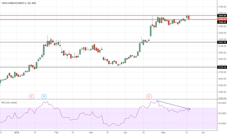 TCS: TCS - Topped out ?