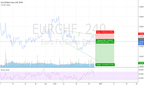 EURCHF: EURCHF -SHORT