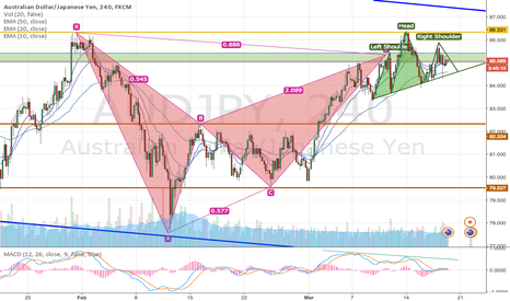 AUDJPY: Bat formation with head and shoulders