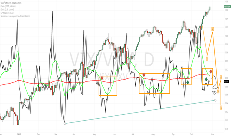 VIX/VXV: Last three  tops/corrections