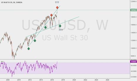 US30USD: US30 testing trendlines