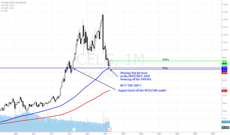 CELG: CELG at the 100SMA on the MONTHLY