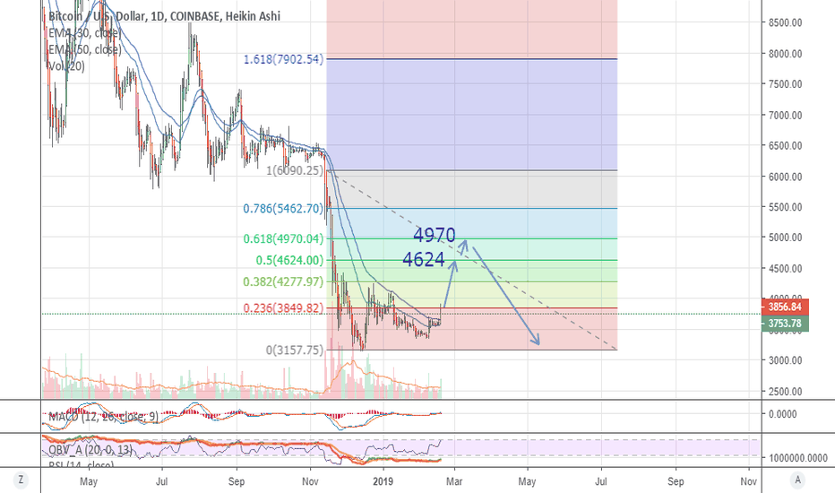 BTCUSD: BTC USD target 4624 and 4970