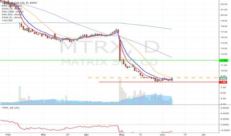 MTRX: MTRX-