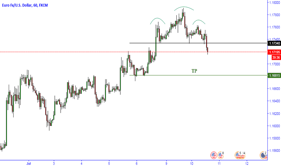 EURUSD: EURUS H & S Pattern (Dont Try)