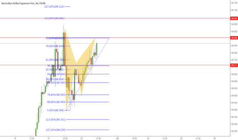 AUDJPY: Waiting for this to complete
