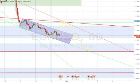 EURUSD: EUR USD 1h