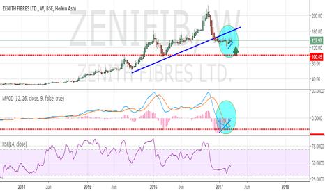 ZENIFIB: ZENIFIB: Accumulate Value Pick Stock