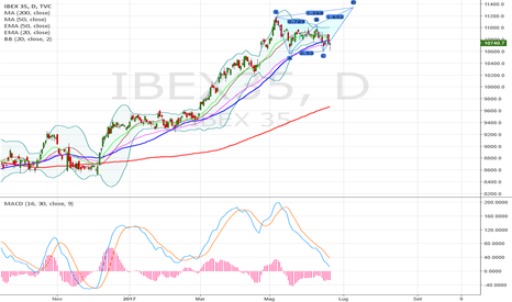 IBEX35: Ibex 35 target 11350