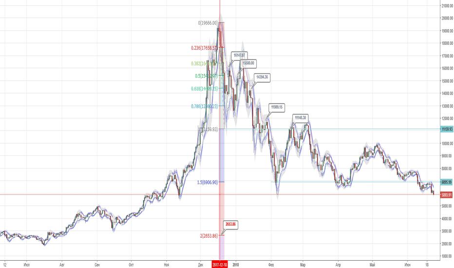 BTCUSD: BTCUSD продажи после принятия ФРС-Федеральной Резервной Системы