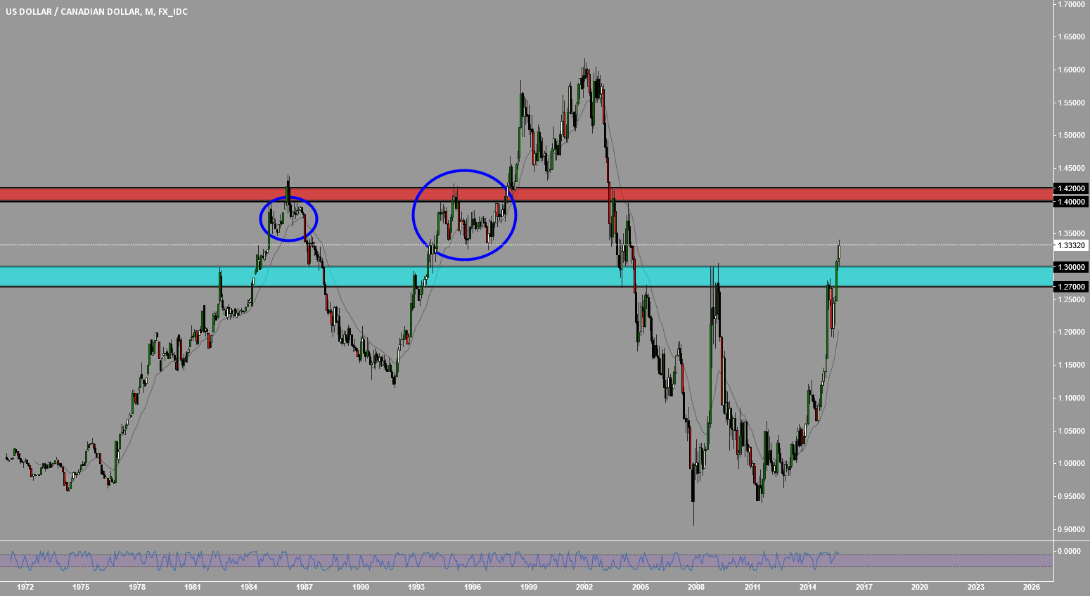 USDCAD: THINK BIG!